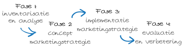 Fasen Online Marketing Strategie
