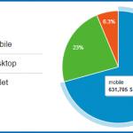 analytics-mobile