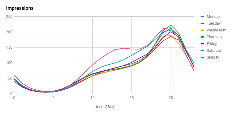 Grafiek websitebezoekers