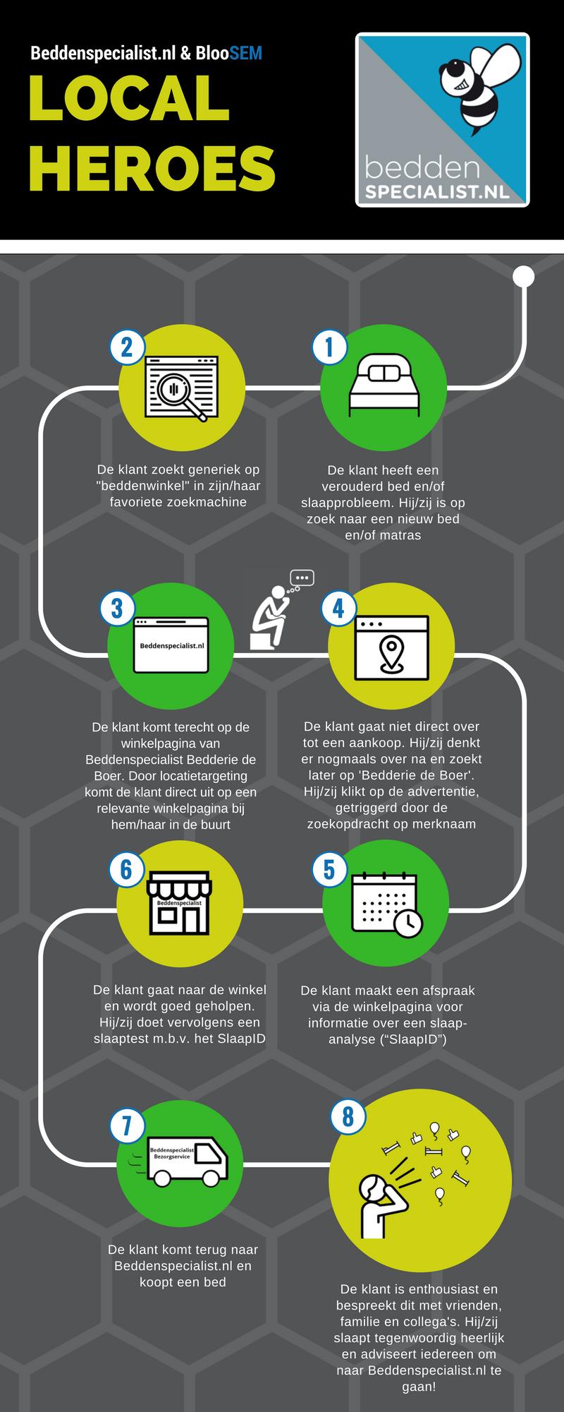 infographic beddenspecialist