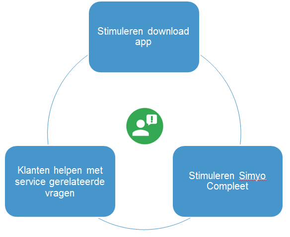 NPS als KPI in Performance Marketing