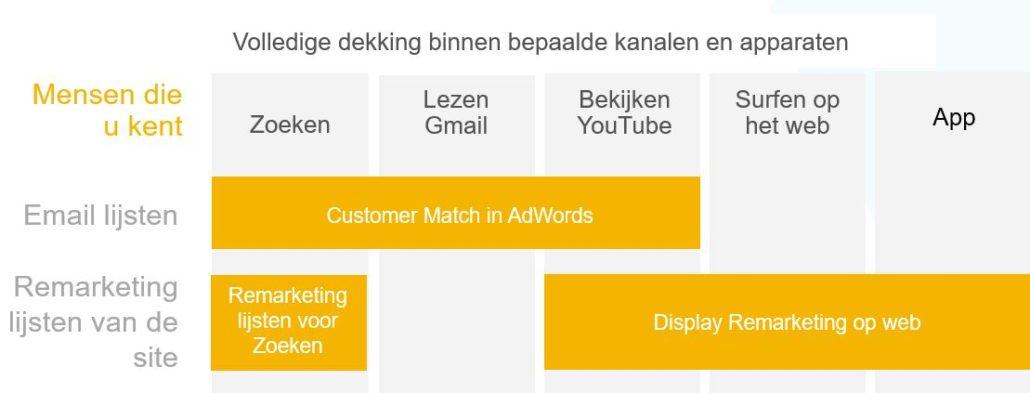 Remarketing mogelijkheden Google