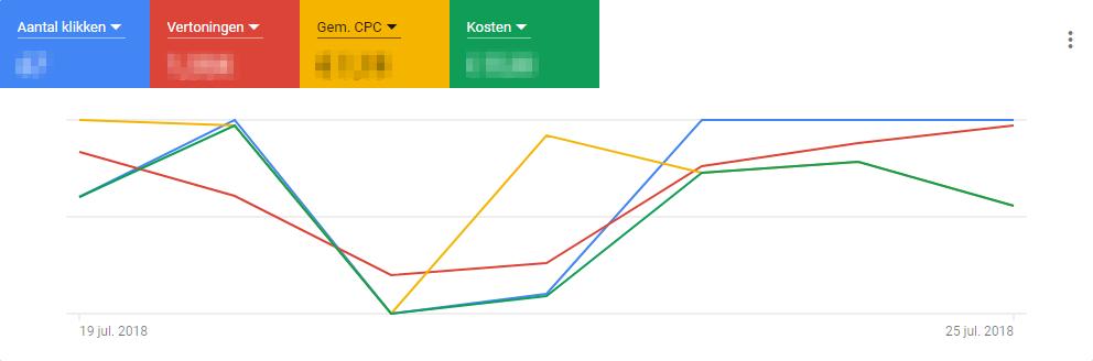 Vernieuwde Google Ads interface