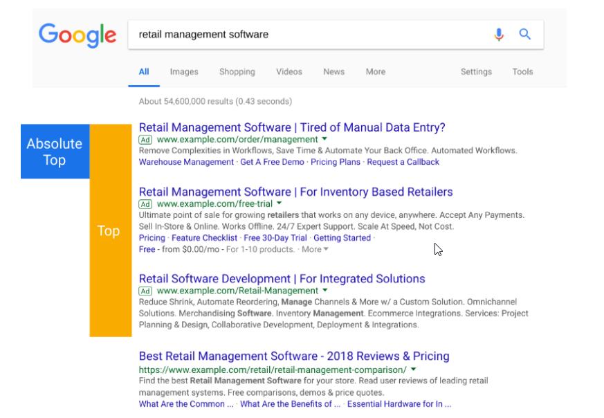 Ad position metrics in Google