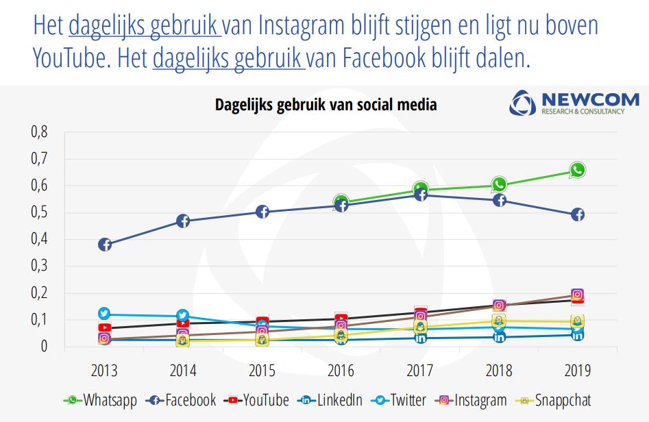 Social Media 2019 (Newcom)
