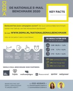 DDMA Benchmark2020