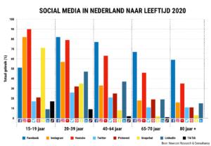 Social media naar leeftijd