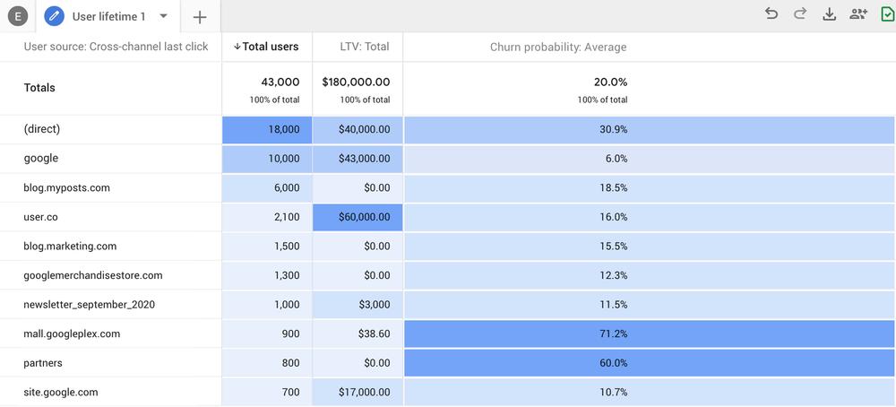 Google Analytics predictive metrics